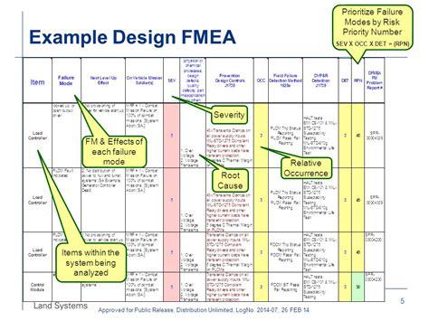 process fmea template failure mode analysis template