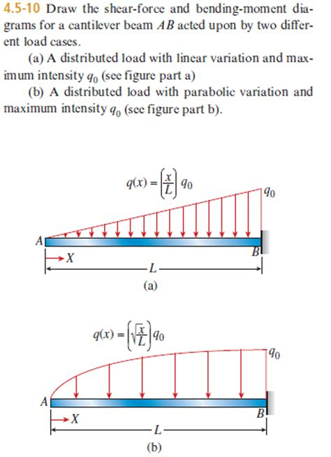 moment diagram cantilever solved draw the shear and bending moment diagrams f