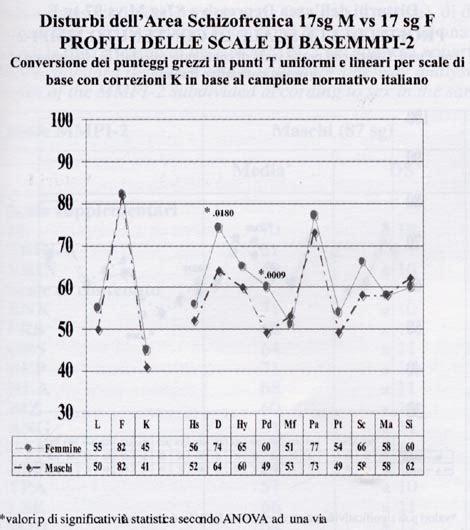 test mmpi italiano journal of psychopathology