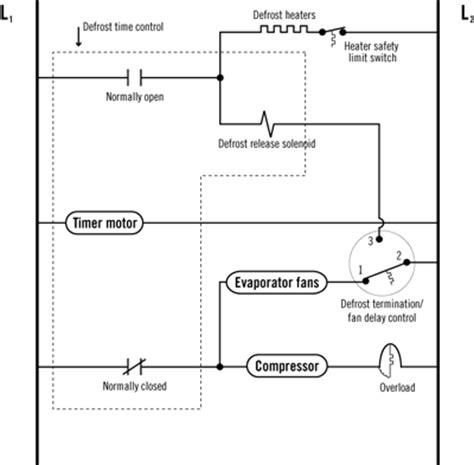 defrost termination  fan delay controls