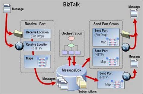 biztalk workflow what is biztalk biztalk s abc what is biztalk
