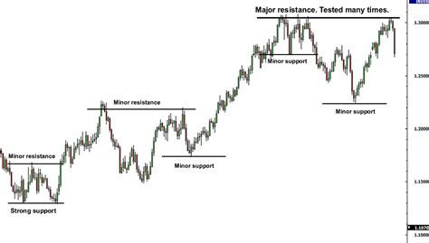resistors used in everyday forex support and resistance