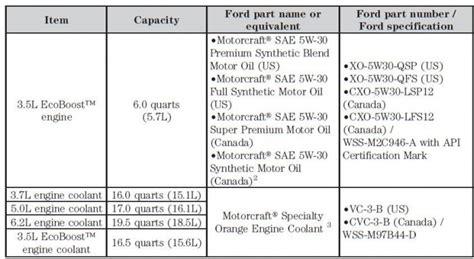 oil capacity  oil grade ford  forum community  ford truck fans