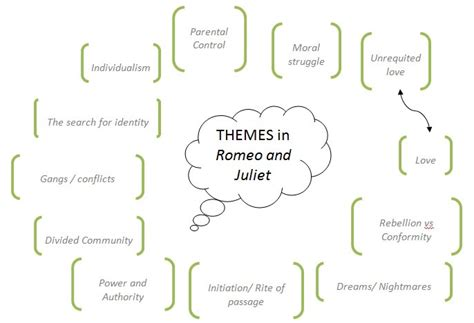themes in romeo and juliet movie lesson plans film shakespeareandpopularmusic