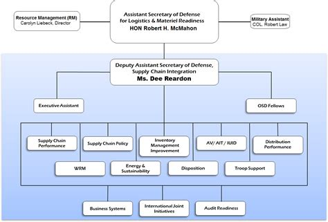 navy organization chart supply welcome to l mr