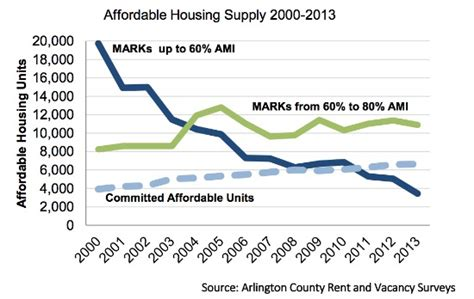 Apartments In Dc According To Income Affordable Housing Is Dwindling In Arlington