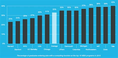 Mba For Consulting Career by Consulting Why So Many Mbas Do It Page 2 Of 3