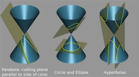 conic sections wiki pch wiki 11 1 content conics a