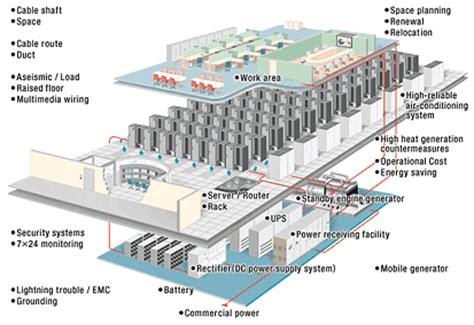 design management japan ntt facilities service f data center