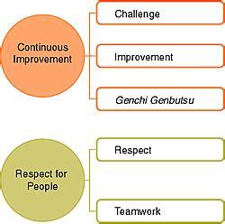 Toyota Company Value Toyota Company Values