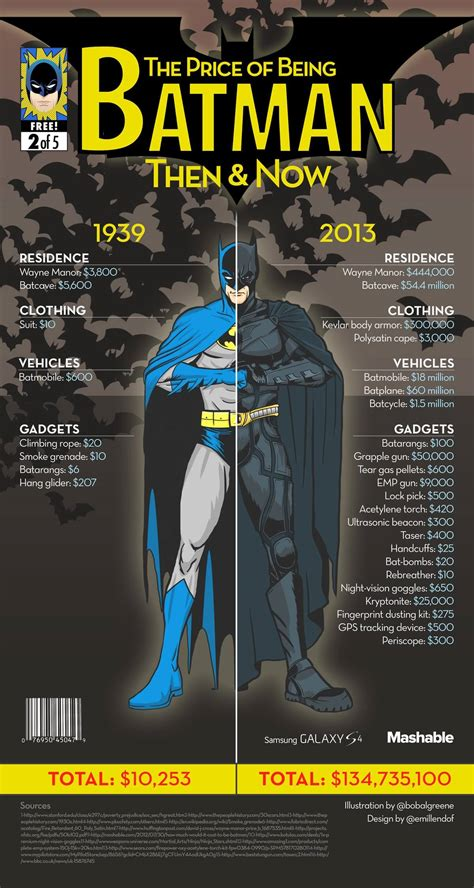 how much does it cost to clone a how much does it cost to be batman in real infographic
