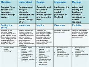 design house business model business strategies sustainable innovations how to