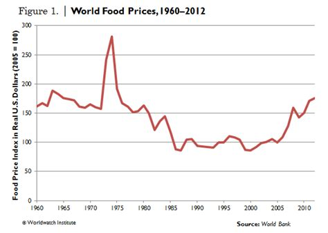 food prices global food prices continue to rise worldwatch institute
