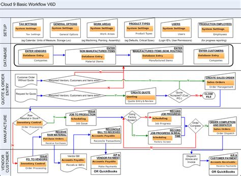 accounts payable system flowchart accounts payable system flowchart create a flowchart