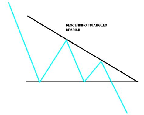 triangle pattern breakout triangles are profitable stock chart patterns for breakout