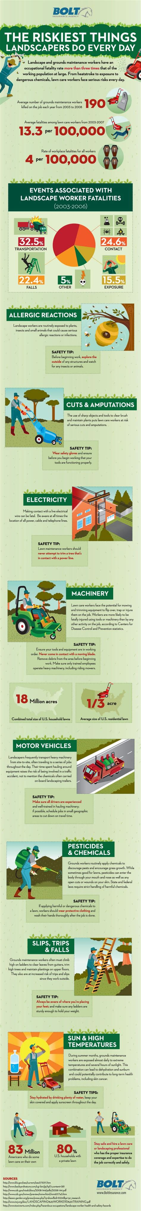 21 best lawn care images on pinterest lawn service business cards