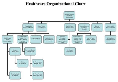 pattern maintenance organization colorful corporate structure chart template sketch