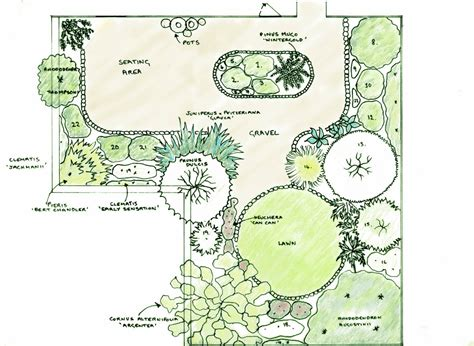 backyard layout planner creating a garden plan