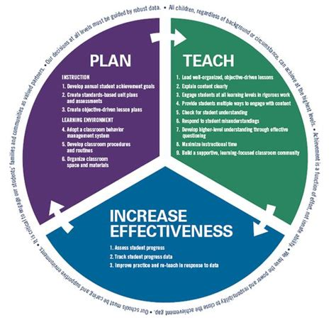 teaching and learning framework education pinterest
