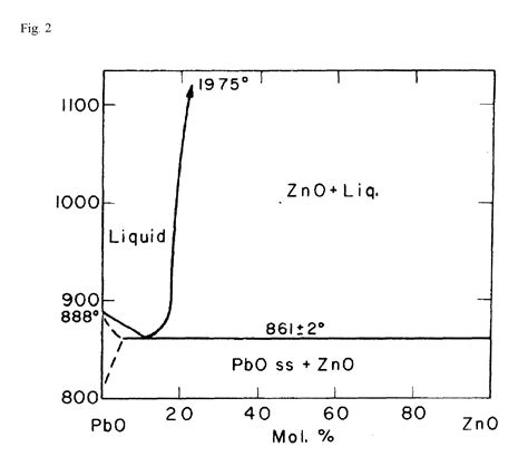 zno phase diagram phase diagram zinc oxide choice image how to guide and