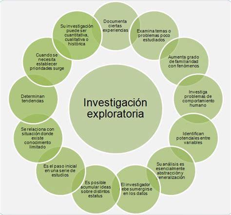 preguntas de investigacion caracteristicas investigaci 243 n de mercados