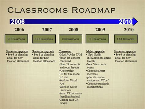 program management roadmap program management office roadmap blogstest