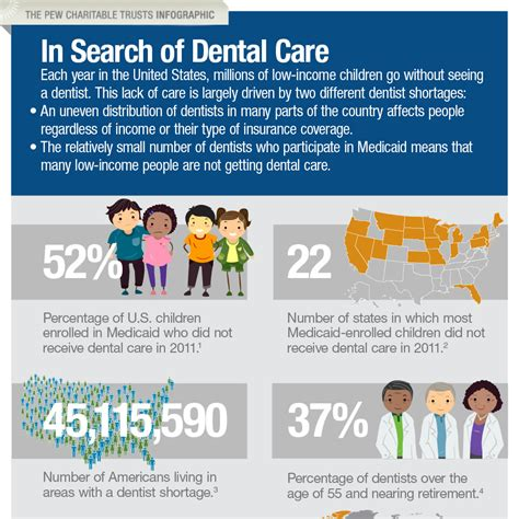 care search in search of dental care