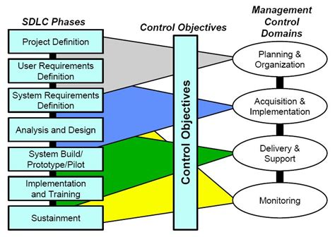 design definition in sdlc sdlc phases related to management controls jpg