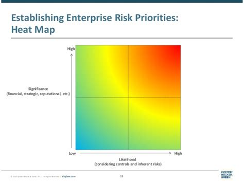 risk heat map template enterprise risk management cybersecurity is your health