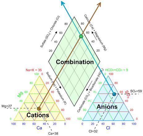 piper diagram software piper diagram interpretation piper trilinear elsavadorla