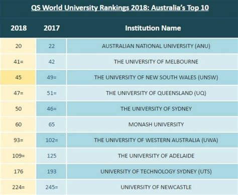 Anu Australia Mba Ranking by 7 Australian Universities Named Among World S Top