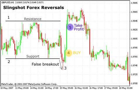 head pattern forex reversal strategy slingshot forex reversal strategy