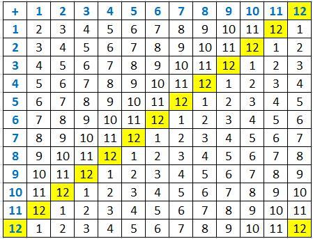 tavola di gauss il pappagallo di fermat l aritmetica dell orologio