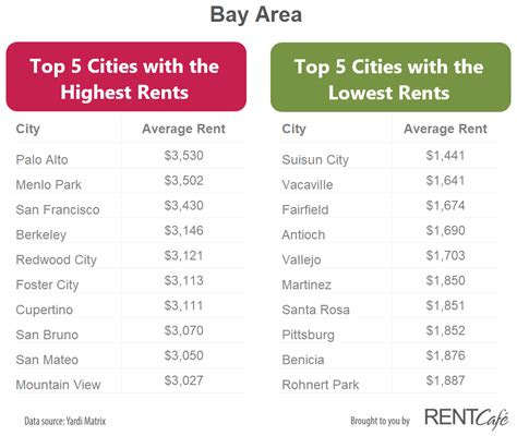 lowest rent cities san francisco bay area 2017 rent retrospect rentcafe rental blog