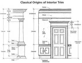 Home Decor And Interior Design Glossary Classical Origins Of Interior Trim Home Interior