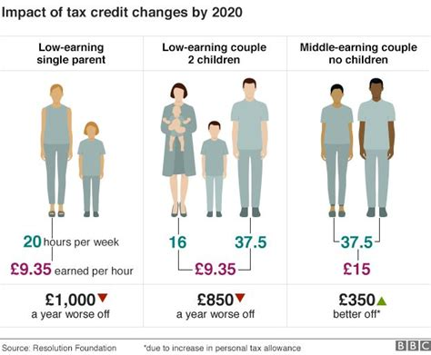 Tax Credit Letter About Single Claim 2017 Tax Credit Cuts Will You Be Affected Need Both Parents