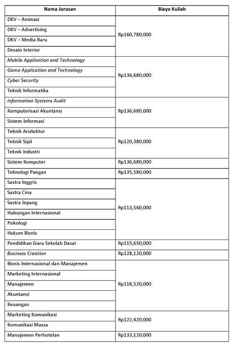 Biaya Kuliah S1 Perguruan Tinggi Swasta di Jakarta dan