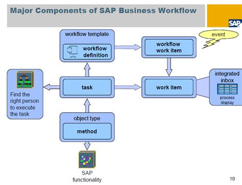 sap workflow sap business workflow 28 images sap business one