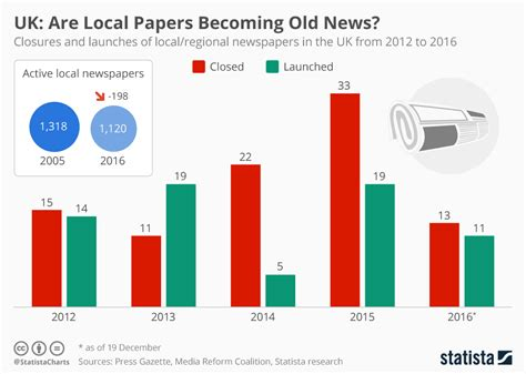 Shop Local Play Global Paper - chart uk are local papers becoming news statista