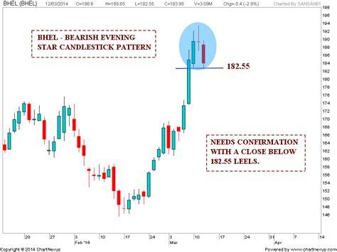 candlestick pattern evening star stock market chart analysis evening star candlestick