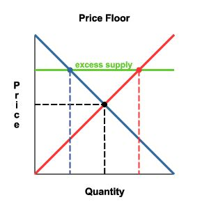 file price floor eqm png wikimedia commons
