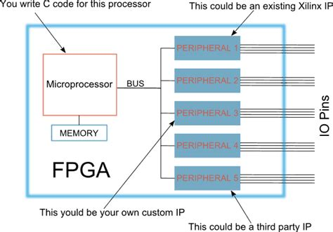 xilinx layout guide learning fpga and verilog a beginner s guide part 5