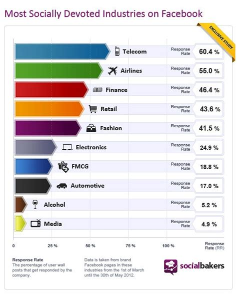 T Mobile Airline Wifi airlines amp telecom companies are best at facebook page