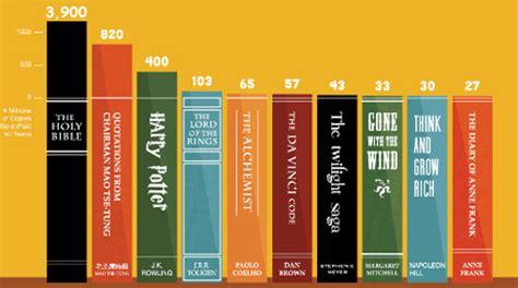 libro astrix en bretaa 2012 los 10 libros m 225 s le 237 dos en la historia
