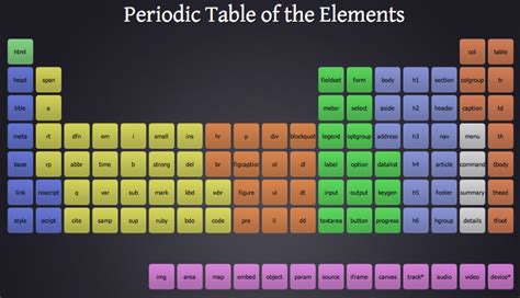 Html5 Table by There S A Periodic Table For That 15 Geeky Periodic