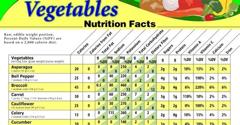 vegetables with 0 calories calories chart for vegetables high calorie vegetables