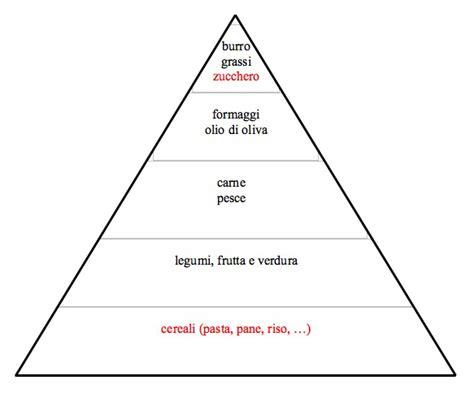 piramide alimentare vuota scienza e dieta sapere per agire