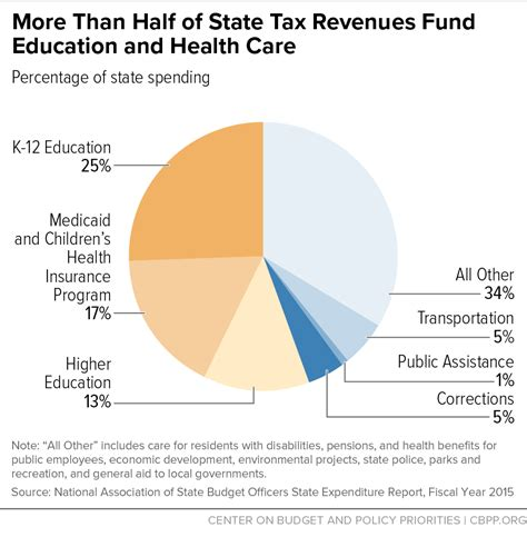 tax day 2017 top state tax charts center on budget and