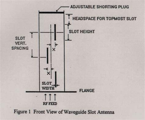 slot antenna design