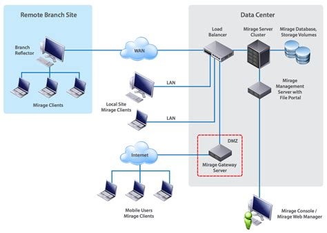 home network design best practices home review co deployment and design considerations for vmware mirage